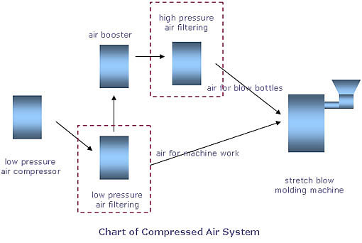 air cleaning chart